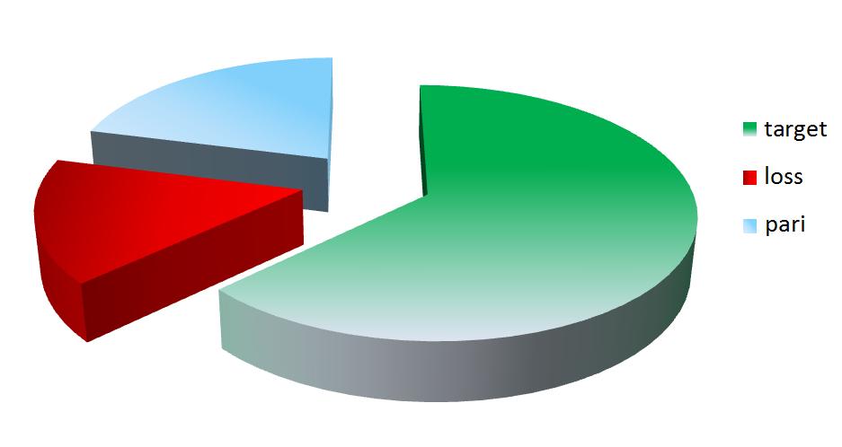 Dax Dirty Drift Statistiche
