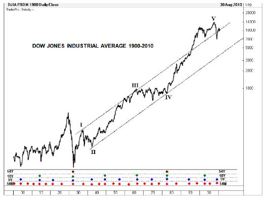 Tempo Dow Jones