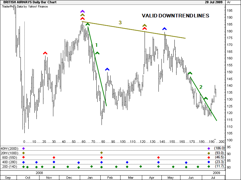 Valid Down Trendline