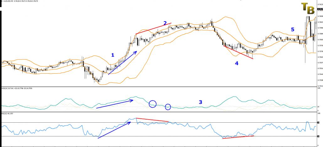 Indicatori di Trading Divergenze