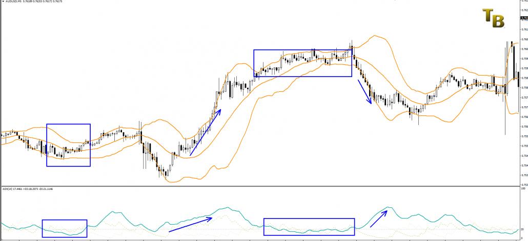 Indicatori di Trading ADX e Bande Bollinger
