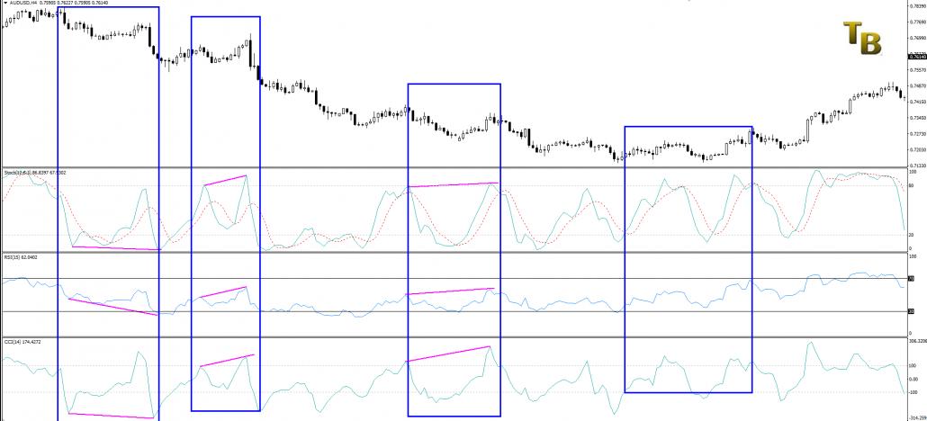 Indicatori di trading Oscillatori assenza di momentum